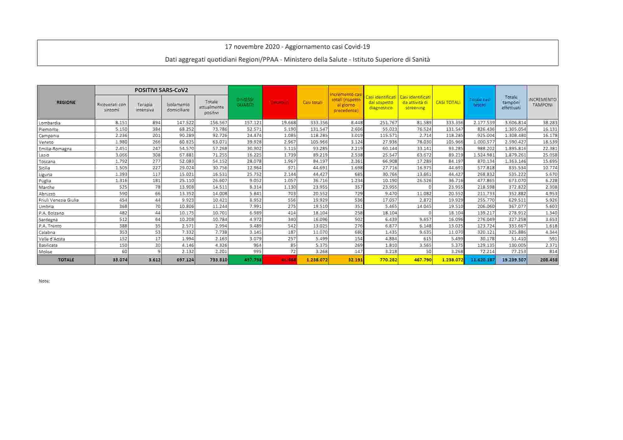 Coronavirus: in Italia 32.191 nuovi casi e 731 decessi in 24 ore