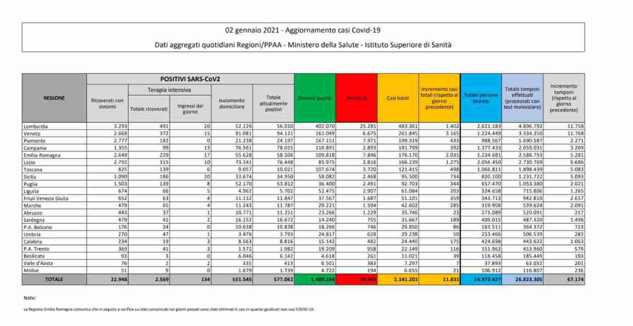 Covid-19, in Italia 14.245 nuovi contagi: i dati regione per regione