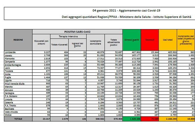 Covid: 206.543 contagi, 8088 decessi, 178.106 pazienti guariti