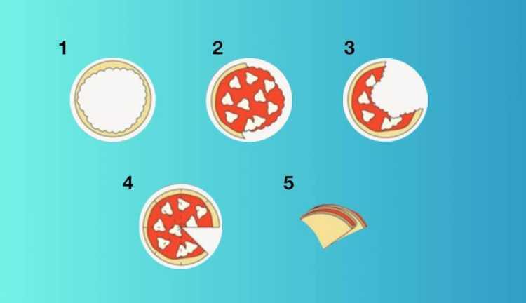 Test come mangi pizza